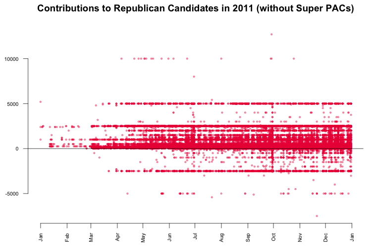 Contributions to Republican Candidates