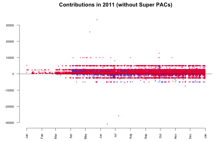 contributions without super pacs
