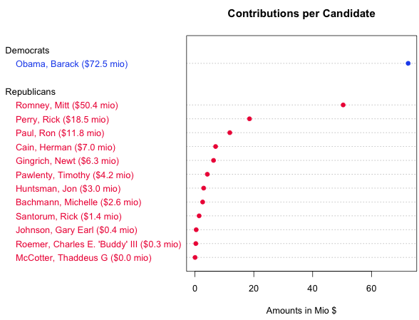 contributions per candidate